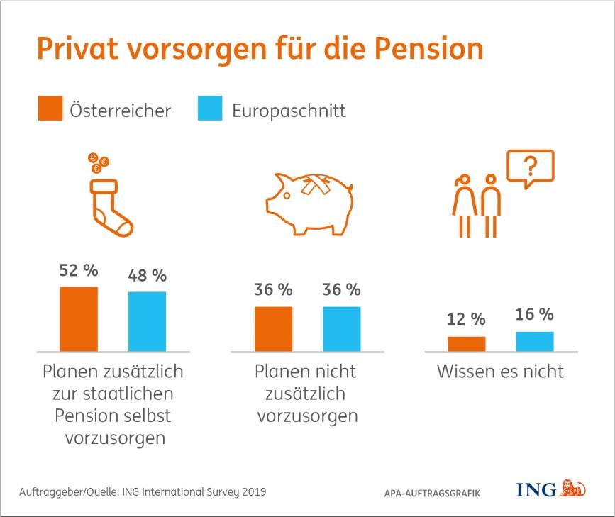 Privat vorsorgen für die Pension