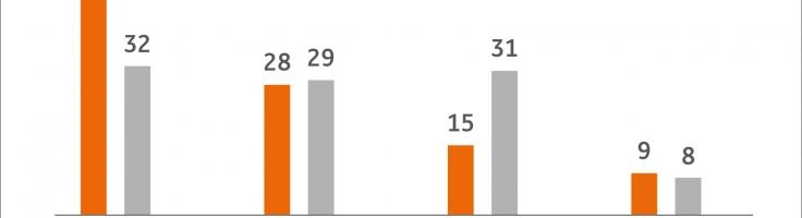 österreicher Halten Am Bargeld Fest Noch Direktbanken Vergleichat